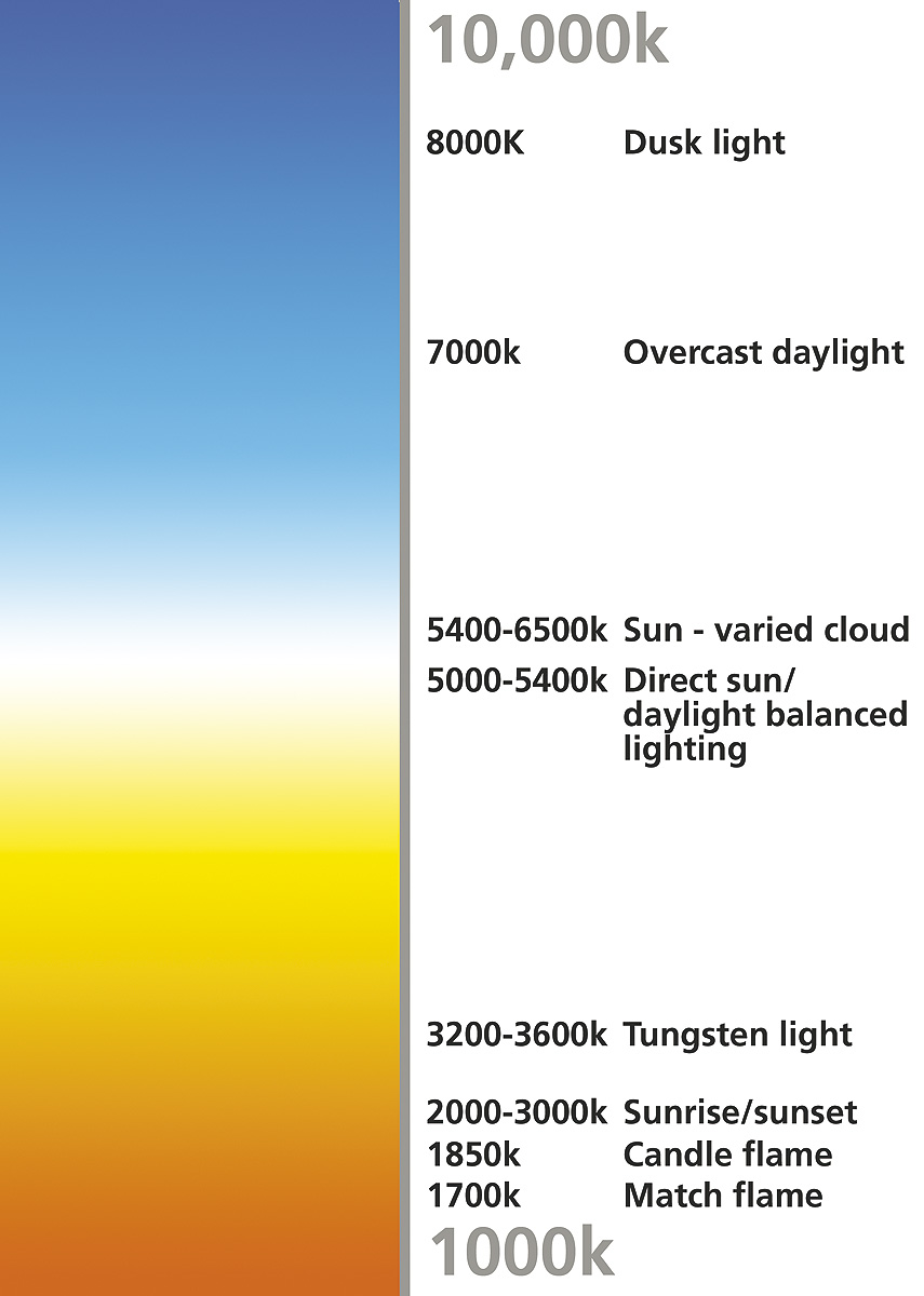 color temperature scale