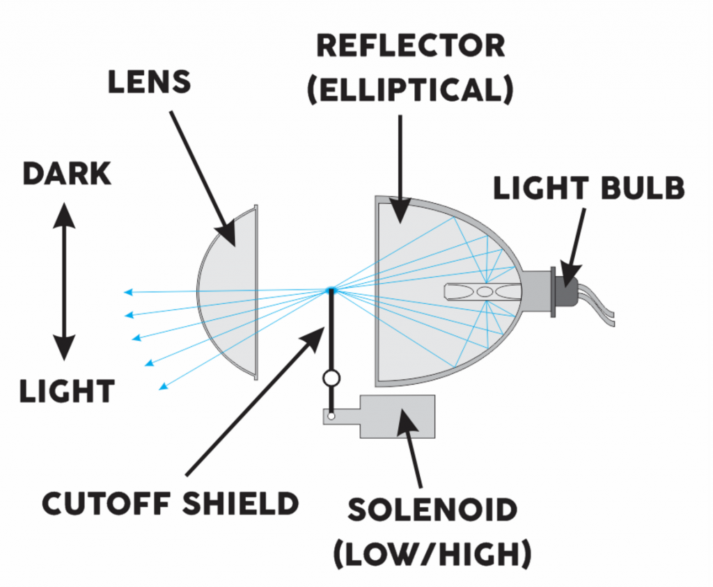 Which Is Better Led Or Hid Headlights >> Projector vs Reflector Headlights: Which is Best?