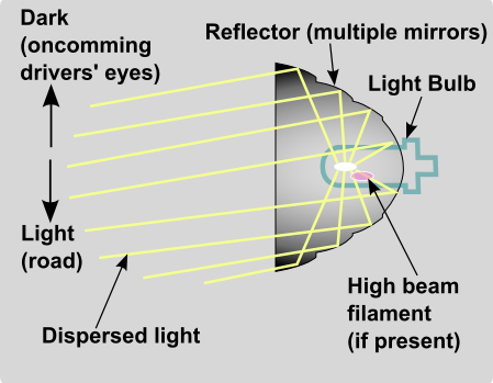 how reflector headlights work